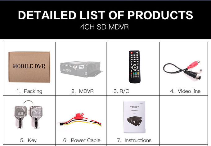 High Performance 8 Channel Mobile DVR GPS WIFI MDVR 3g Gps Real Time Status
